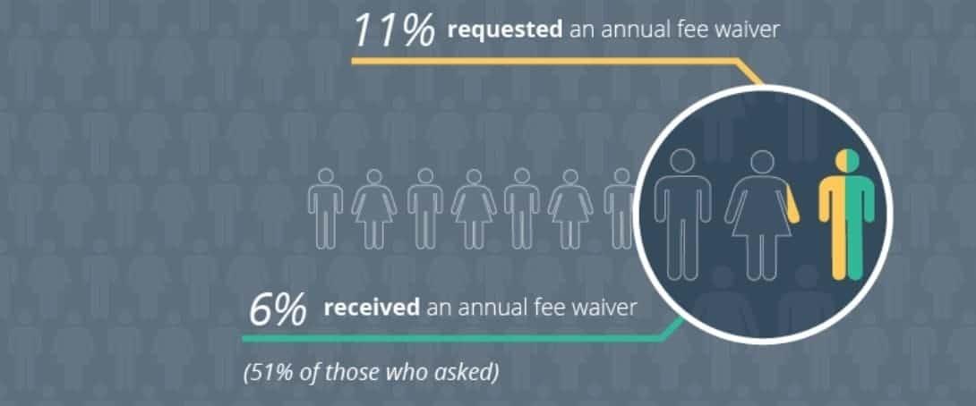 annual fee creditcard 1