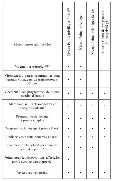 categories points privileges