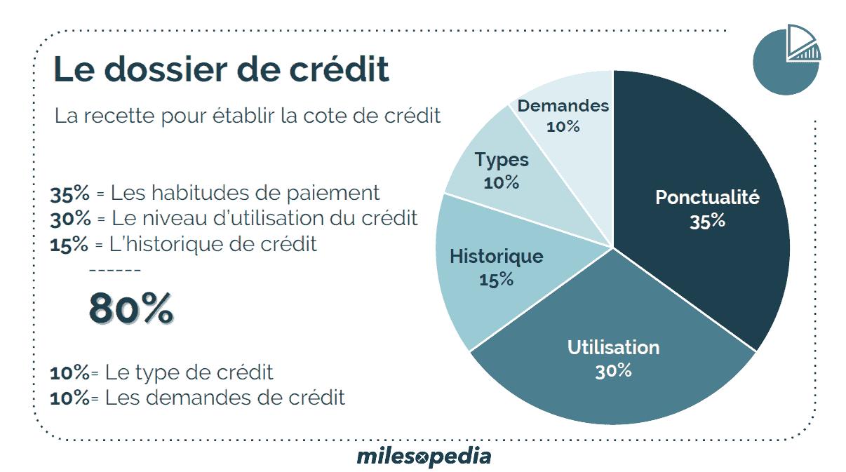 dossier de crédit guide du débutant