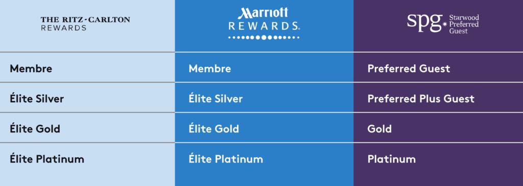 equivalence statuts spg marriott ritz