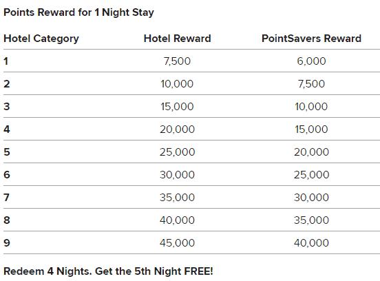 Catégories des hôtels dans le programme Mariottt Rewards