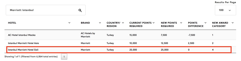 istanbul marriott
