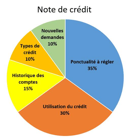 note de credit